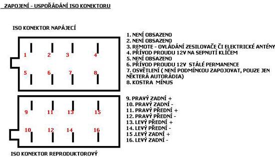 schema iso konektoru